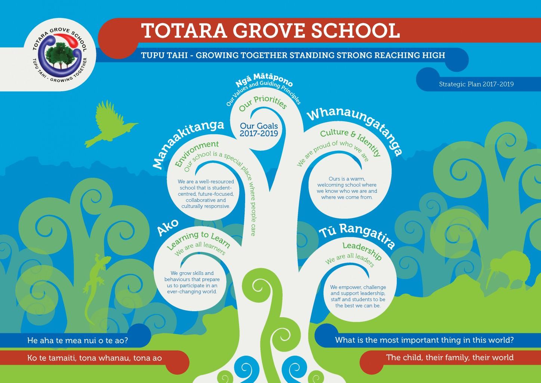 Totara Grove School_StrategicPlan_Hi-Res